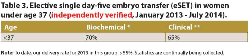 Elective single day-five embryo transfer (eSET) in women under age 37 at Genesis Fertility Centre (independently verified, January 2013 - July 2014).