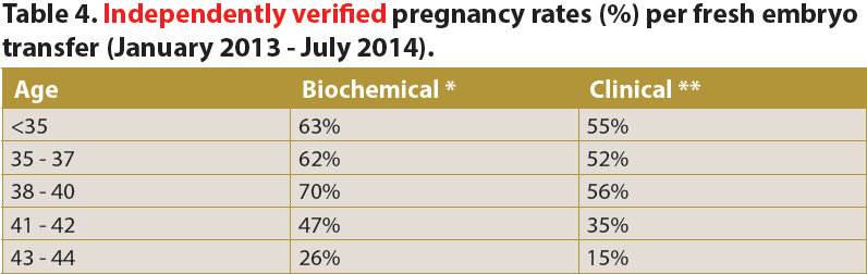 Independently verified pregnancy rates (%) per fresh embryo transfer for Genesis Fertility Centre (January 2013 - July 2014).