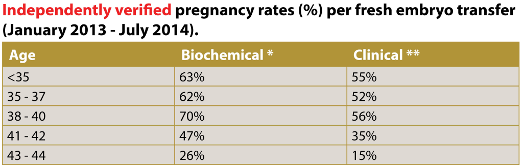 *Biochemical pregnancy rates are defined as positive blood tests done 17 days after the embryo transfer. ** Clinical pregnancy rates are defined as pregnancies confirmed by transvaginal ultrasounds with at least a pregnancy sac present and most often a fetal heartbeat, independently verified pregnancy rates, IVF, fresh embryo transfer, independently verified success rates, success rates, fertility